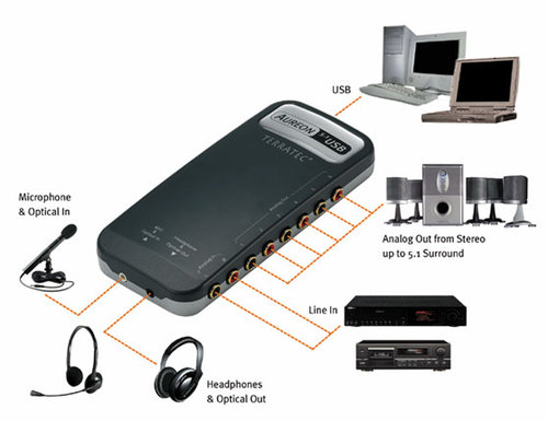 Terratec Aureon 5.1 USB Main Picture