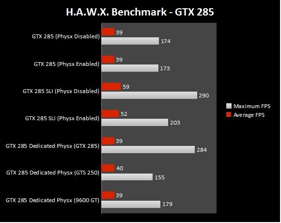 Dedicated PhysX Comparisons