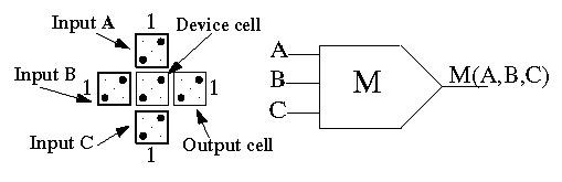 A QCA Cell Majority Gate