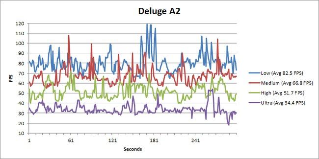 Battlefield 3 Deluge A2 FPS