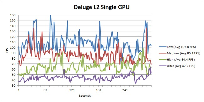 Battlefield 3 Deluge L2 Single GPU FPS