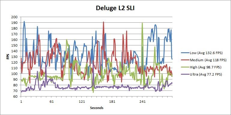 Battlefield 3 Deluge L2 SLI FPS
