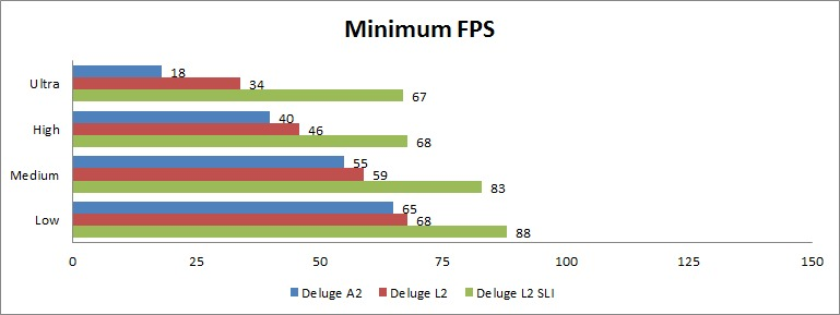 Battlefield 3 Minimum FPS