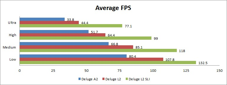 Battlefield 3 Average FPS