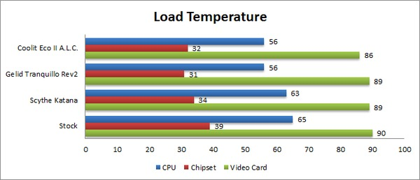 AMD FX-8150 Temperature - load