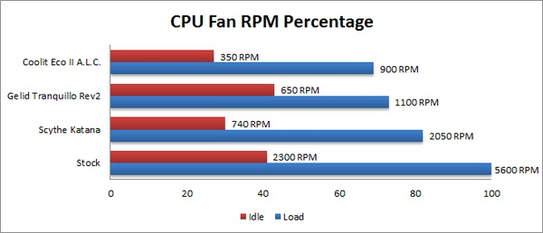 AMD FX-8150 CPU Fan RPM
