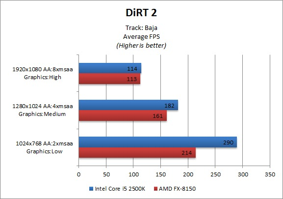 AMD FX-8150 Benchmark - DiRT 2