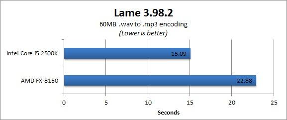 AMD FX-8150 Benchmark - Lame