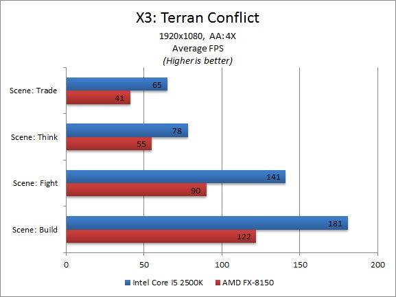 AMD FX-8150 Benchmark - X3: Terran Conflict