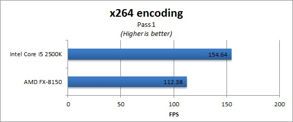 AMD FX-8150 Benchmark - x264 encoding