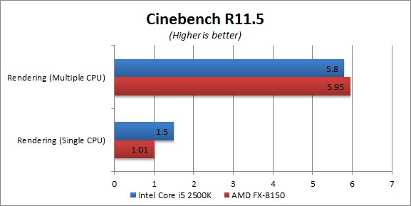 AMD FX-8150 Cinebench R11.5 Results