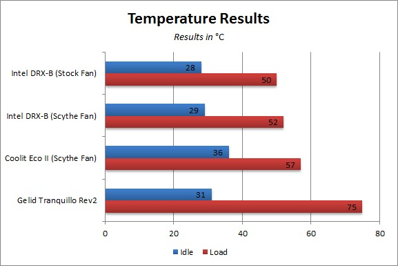 Temperature Results