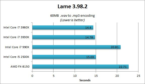 Lame 3.98.2 benchmarks