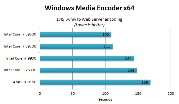 Windows Media Encoder benchmarks