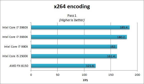 x264 pass 1 benchmarks