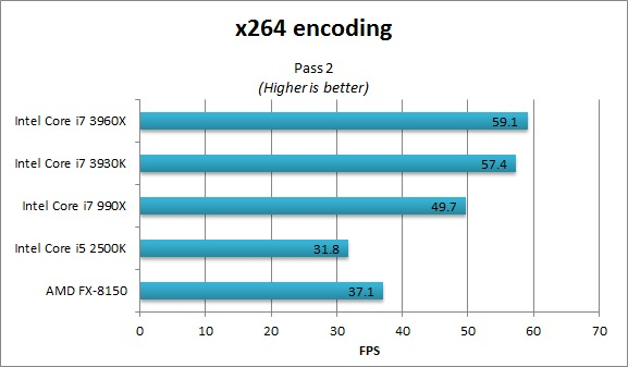 x264 pass 2 benchmarks