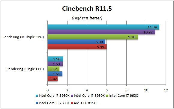 Cinebench R11.5 benchmarks