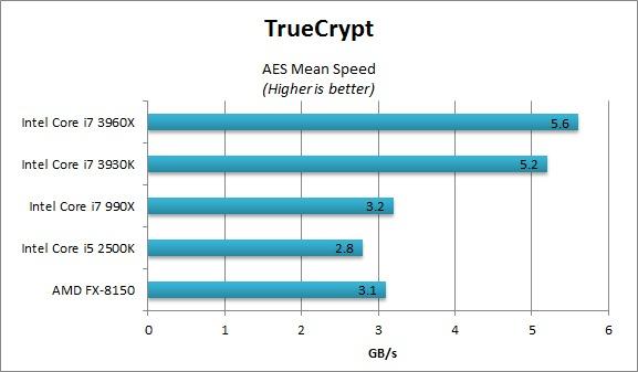 TrueCrypt AES benchmarks