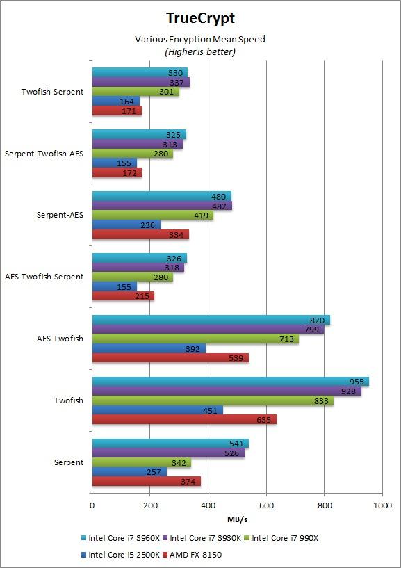 TrueCrypt Various benchmarks