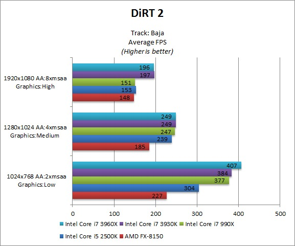 DiRT 2 benchmarks