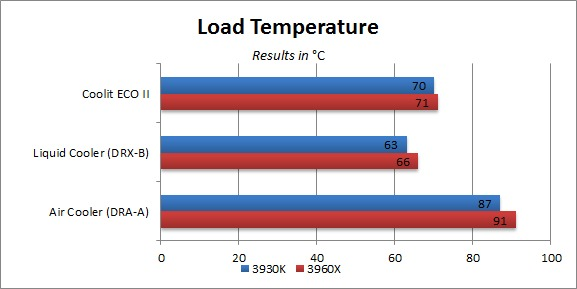 Load Temperature