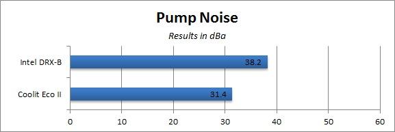 Pump Noise