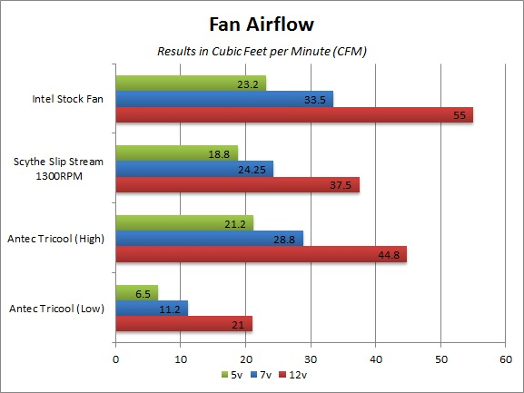 Fan Airflow