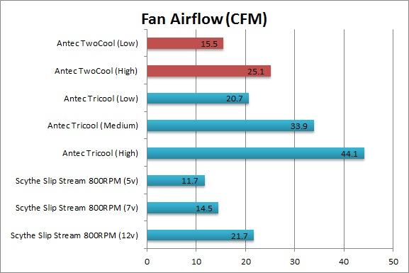 Antec TwoCool Fan Airflow CFM