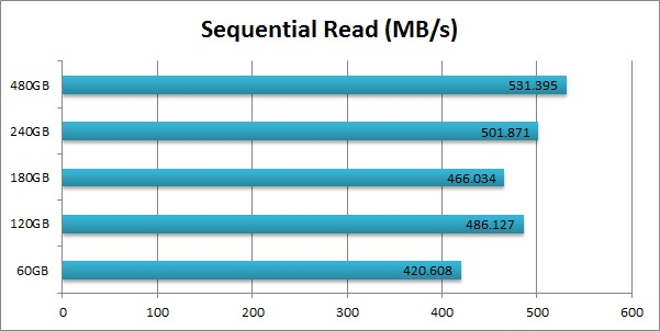 Intel 520 SSD Cherryville Sequential Read