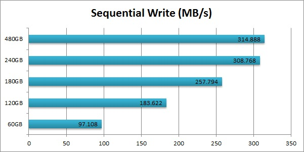 Intel 520 SSD Cherryville Sequential Write