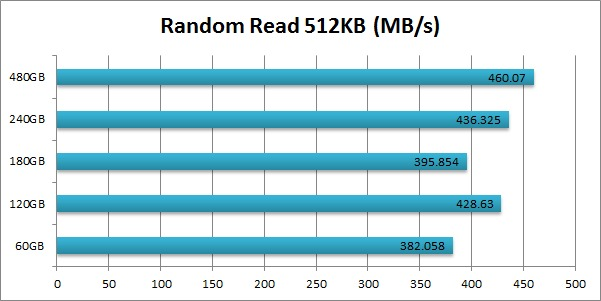 Intel 520 SSD Cherryville Random Read 512KB
