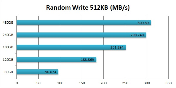 Intel 520 SSD Cherryville Random Write 512KB