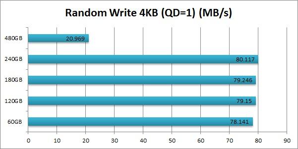 Intel 520 SSD Cherryville Random Write 4KB (QD=1)
