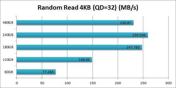 Intel 520 SSD Cherryville Random Read 4KB (QD=32)