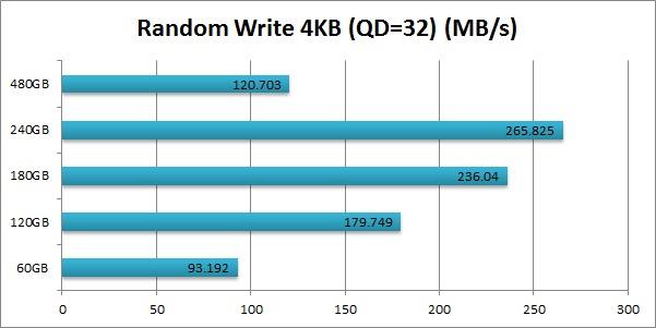 Intel 520 SSD Cherryville Random Write 4KB (QD=32)
