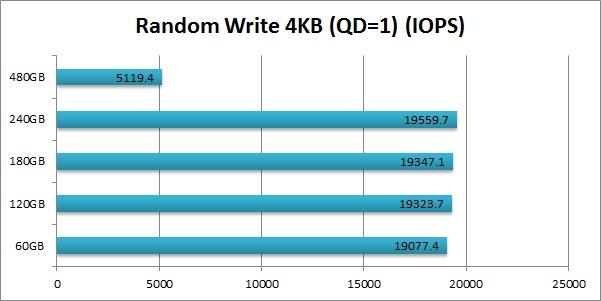 Intel 520 SSD Cherryville Random Write 4KB (QD=1) IOPS