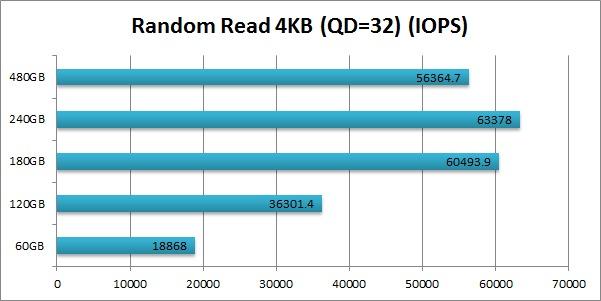 Intel 520 SSD Cherryville Random Read 4KB (QD=32) IOPS
