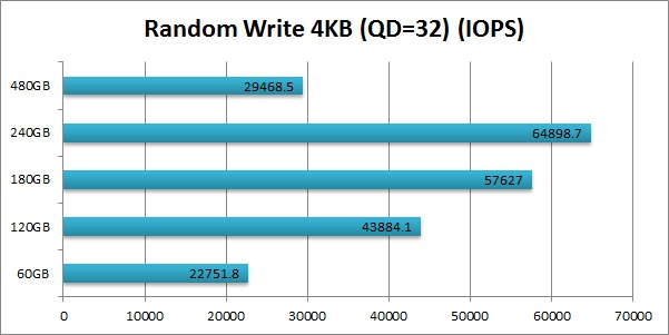 Intel 520 SSD Cherryville Random Write 4KB (QD=32) IOPS