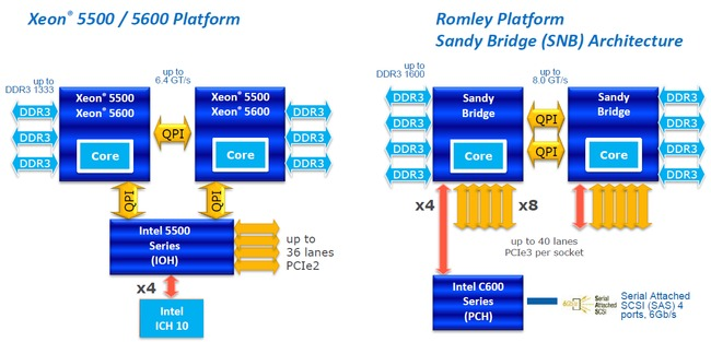 Intel Romley Platform Schematic
