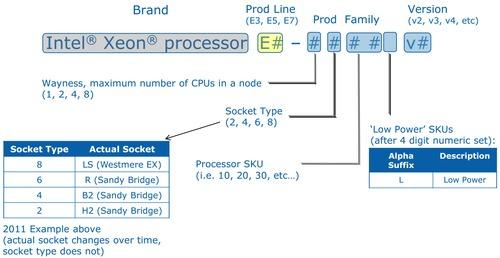 Intel Xeon Sandy Bridge-EP Naming Scheme