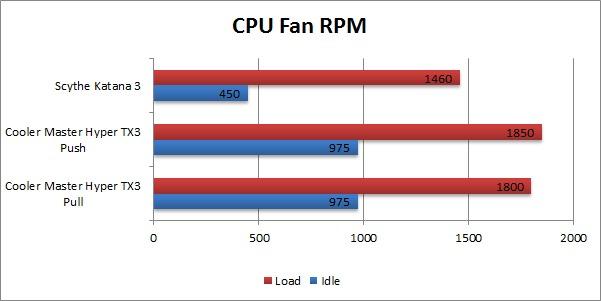 Cooler Master Hyper TX3 Fan RPM