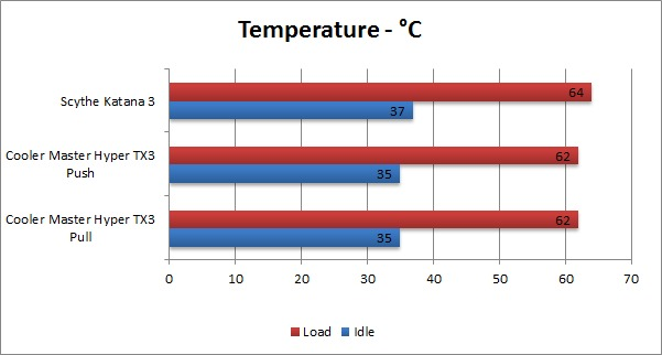 Cooler Master Hyper TX3 Temperature
