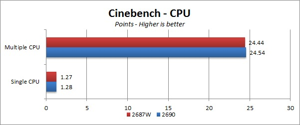 E5-2690 vs E5-2687W Cinenbench CPU