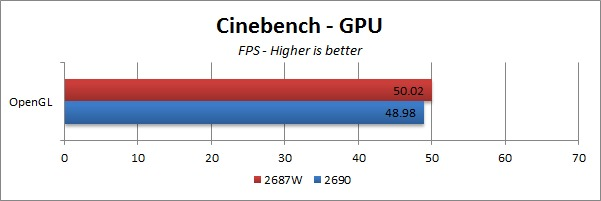 E5-2690 vs E5-2687W Cinenbench GPU