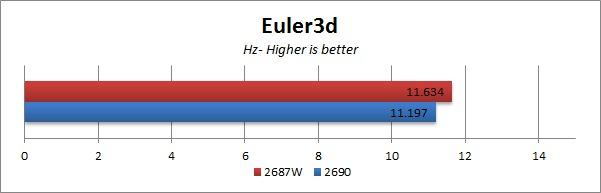 E5-2690 vs E5-2687W Euler3d