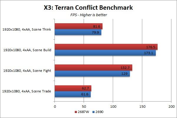 E5-2690 vs E5-2687W X3: Terran Conflict