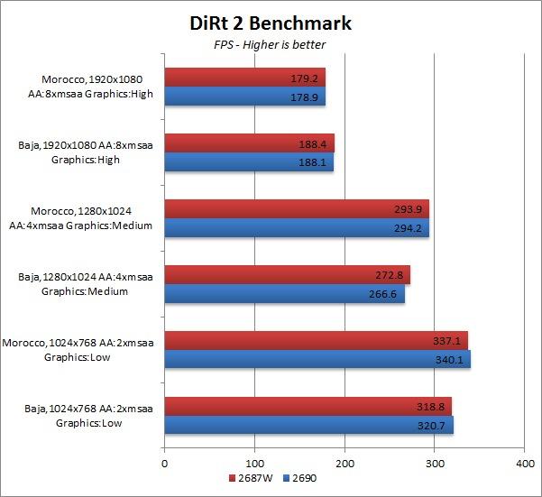 E5-2690 vs E5-2687W Dirt 2