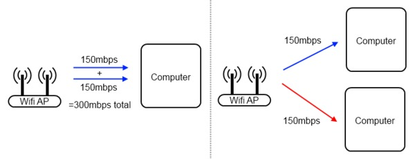 Wireless MIMO Streams