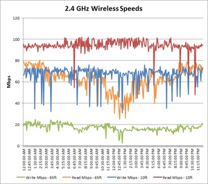 2.4 GHz wireless speed over time