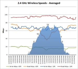 2.4 GHz wireless speed over time with interference